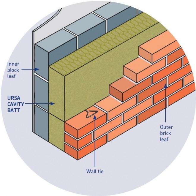 Masonry Cavity Walls