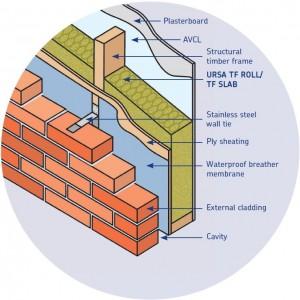 Timber & Metal Frame Walls