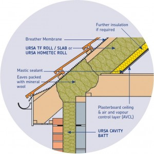 Rafter Level Roof Insulation